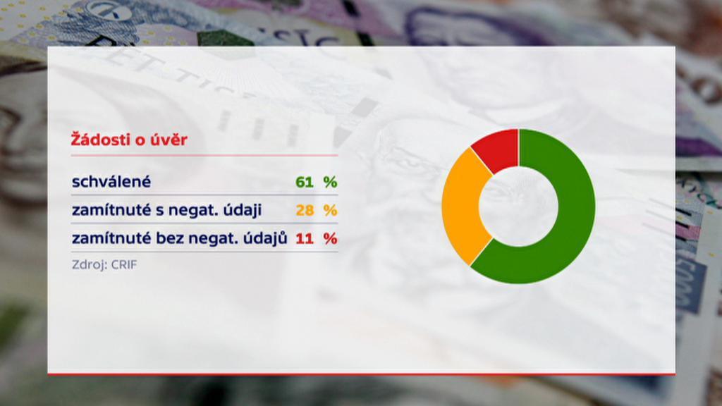Statistika žádostí o úvěr