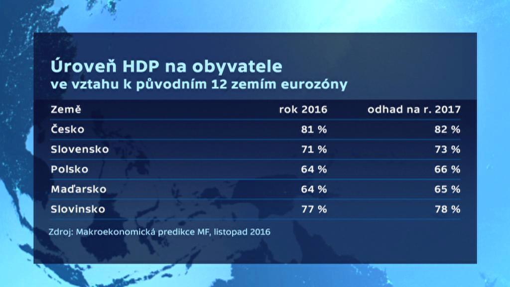 Úroveň HDP v přepočtu na obyvatele