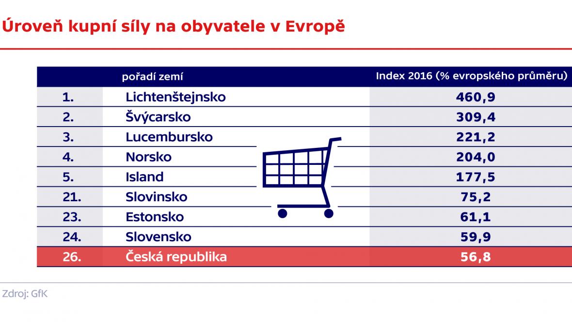 Úroveň kupní síly na obyvatele v Evropě