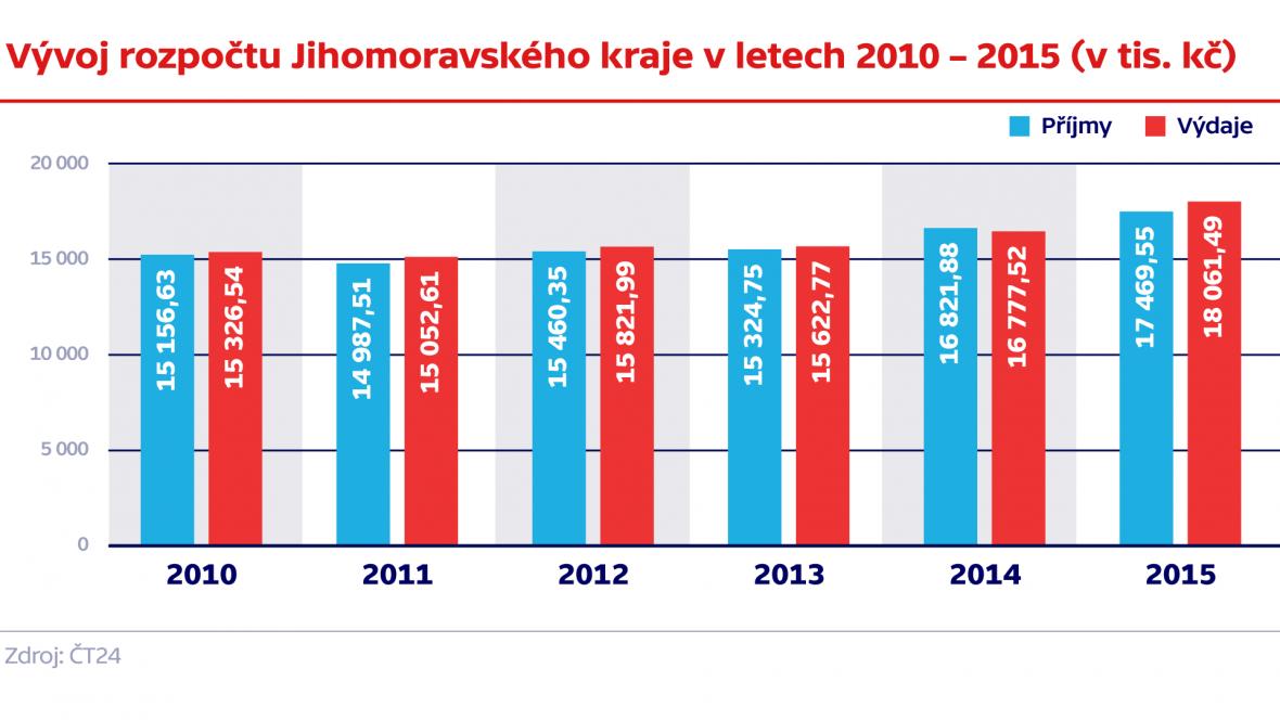 Vývoj rozpočtu Jihomoravského kraje