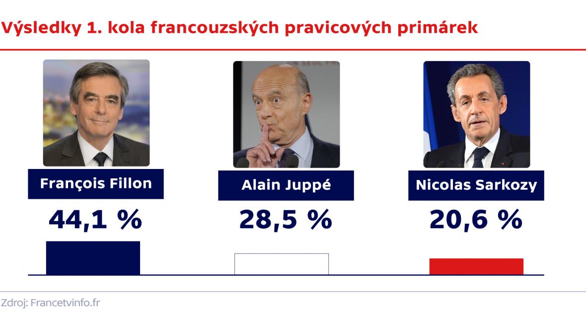 Výsledky 1. kola francouzských pravicových primárek