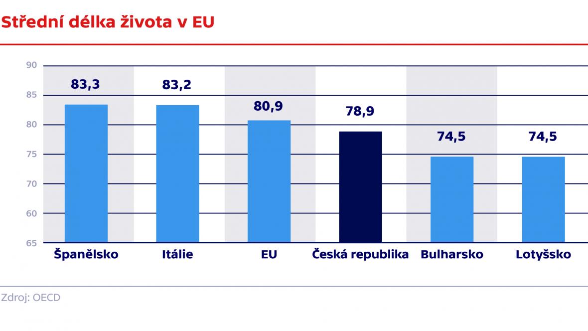 Střední délka života v EU