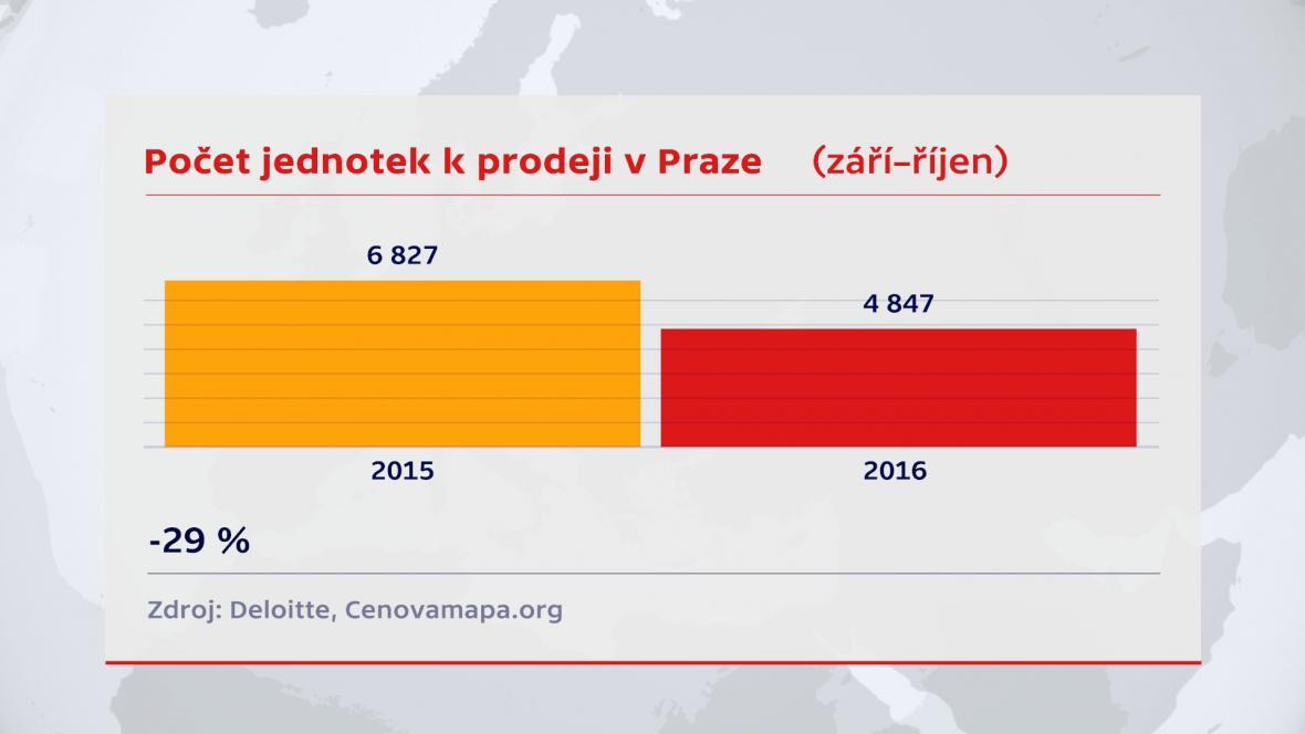 Počet jednotek v Praze k prodeji
