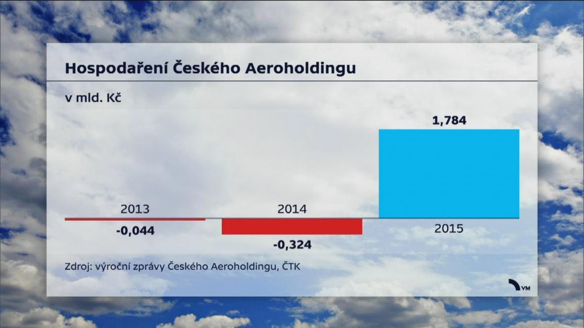 Aeroholding