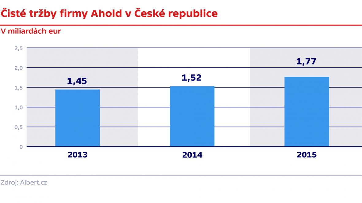 Čisté tržby firmy Ahold v České republice