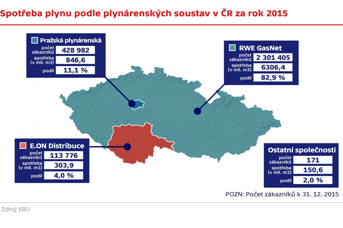 Spotřeba plynu podle plynárenských soustav v ČR