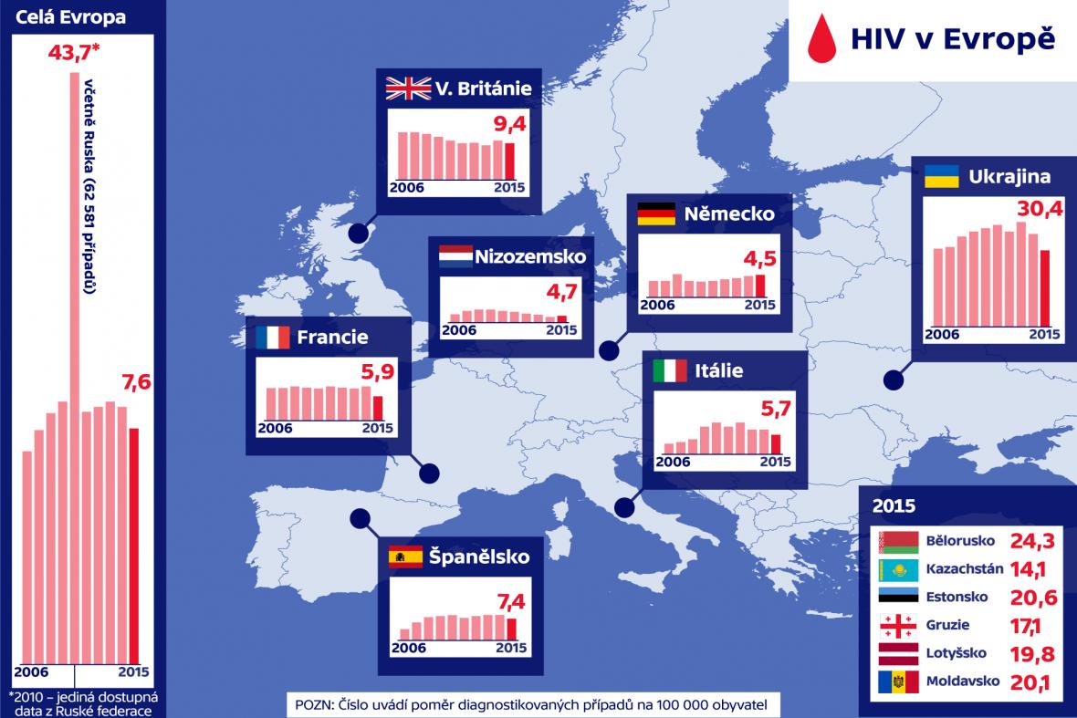 HIV v Evropě