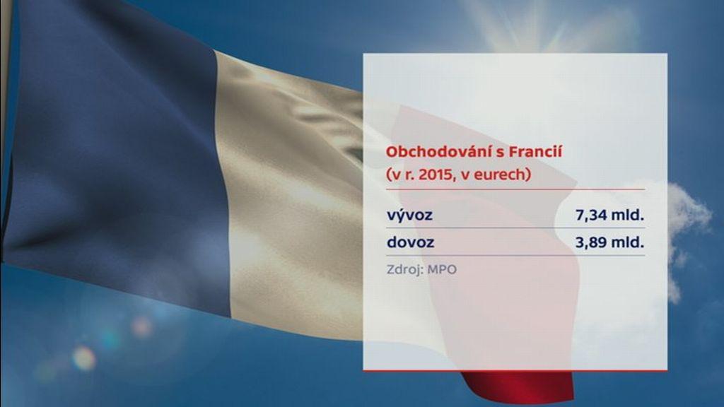 Obchodování s Francií