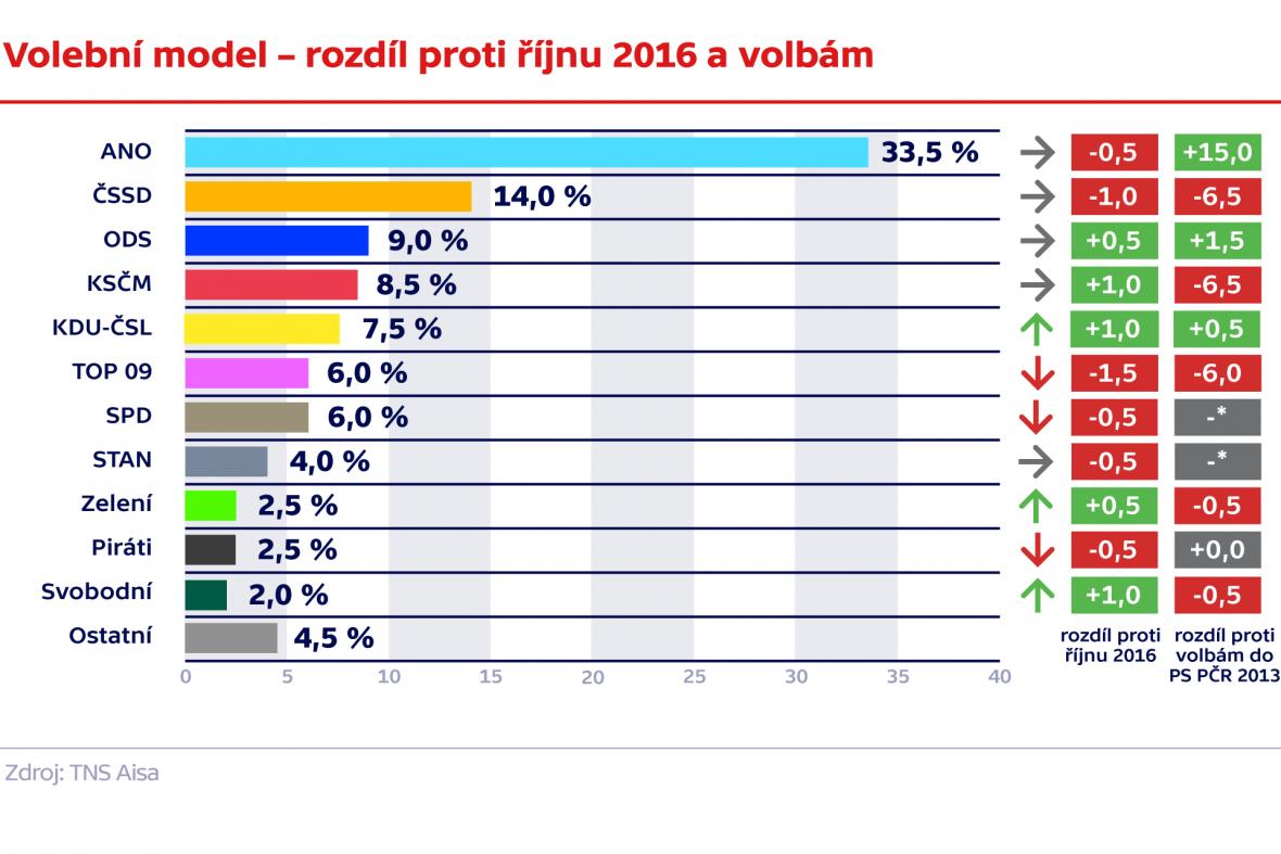Volební model –rozdíl proti říjnu 2016 a volbám