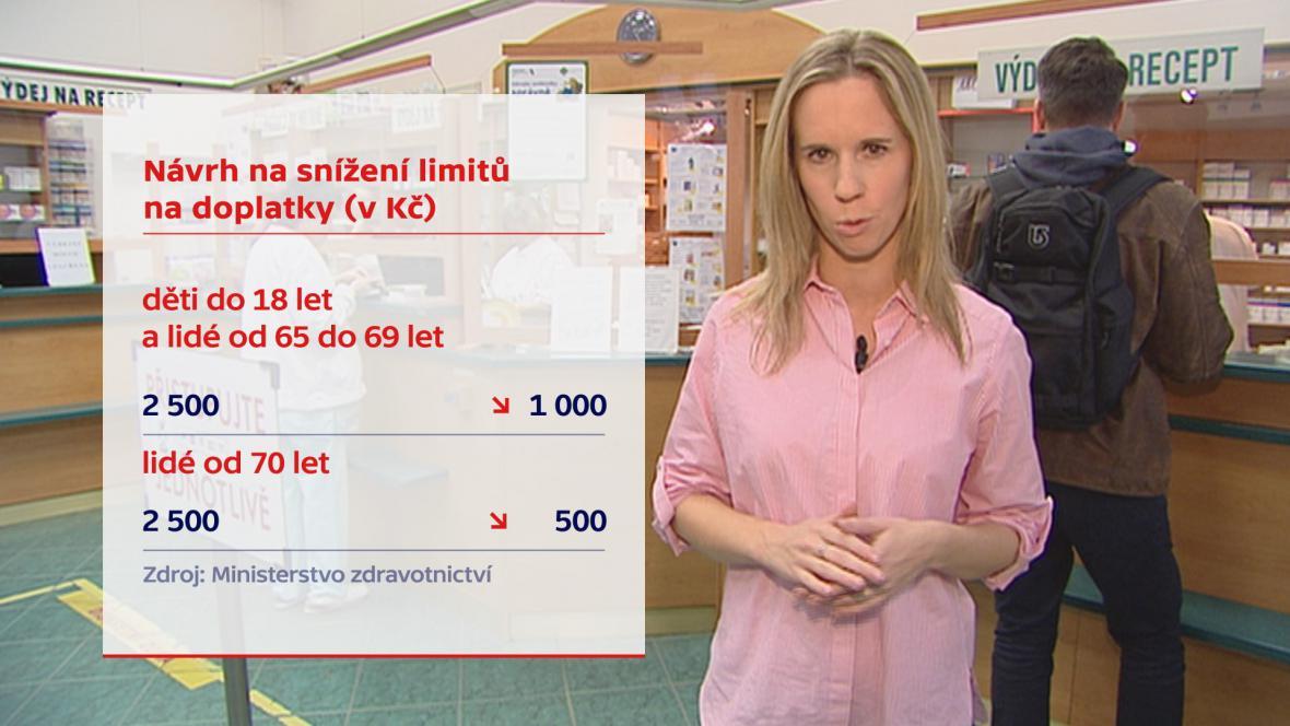 Návrh na snížení limitu pro doplatky na léky