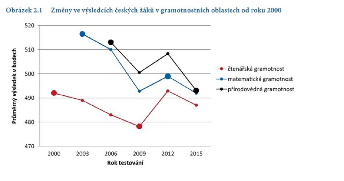 Změny gramotnosti