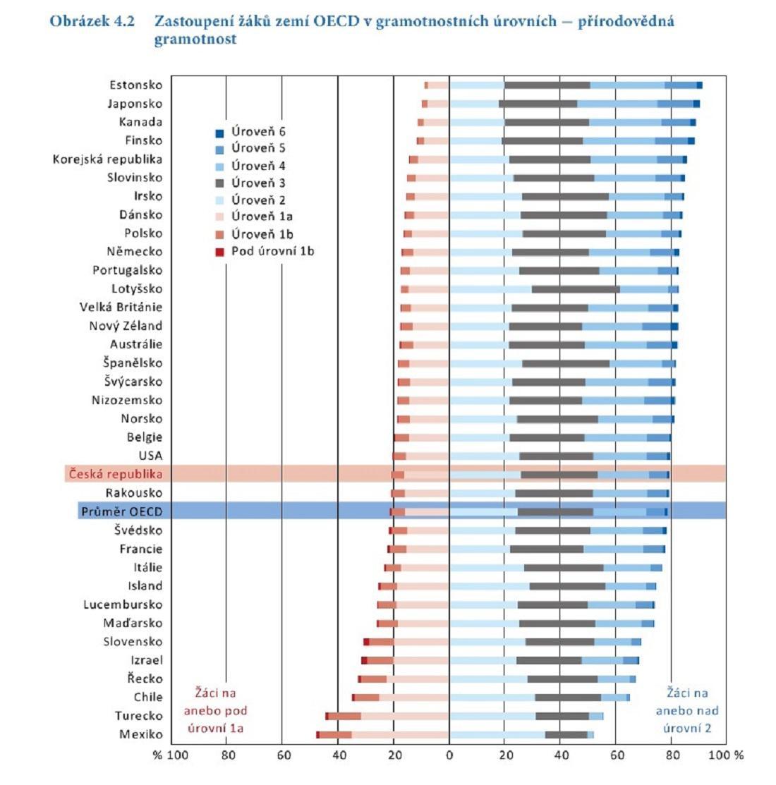 Srovnání zemí OECD