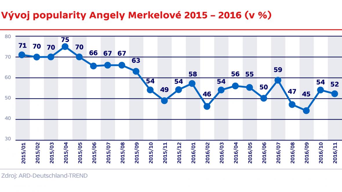 Popularita Angely Merkelové 2015 – 2016