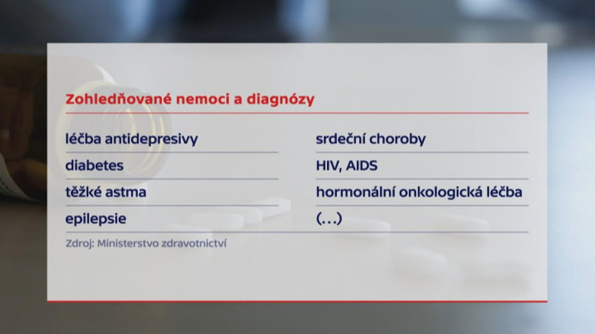 Chronické nemoci