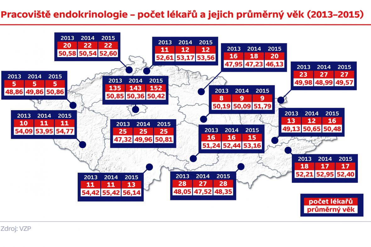 Pracoviště endokrinologie – počet lékařů a jejich průměrný věk (2013–2015)