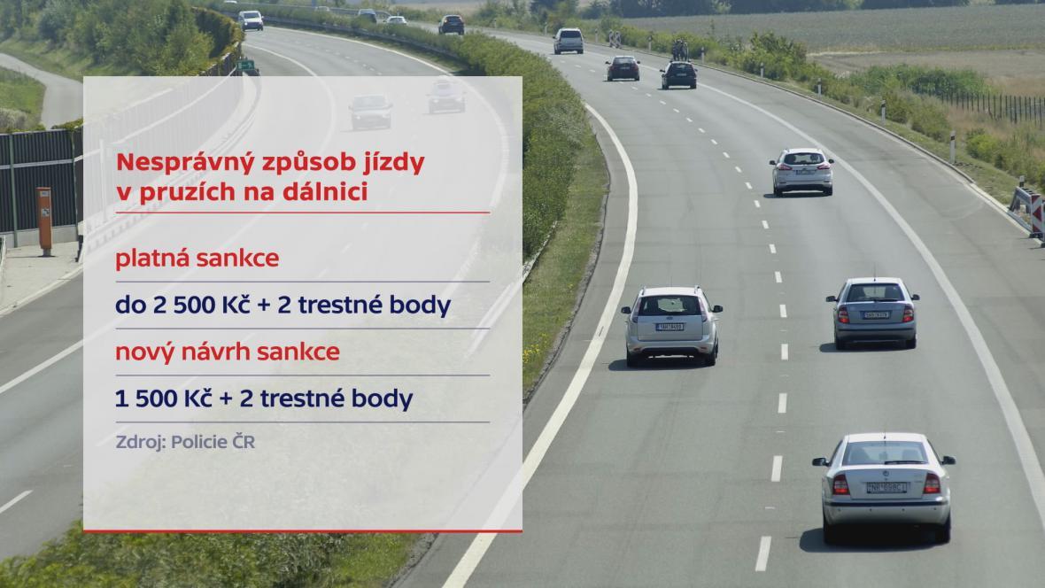 Pokuta za jízdu v levém pruhu by se mohla zvýšit