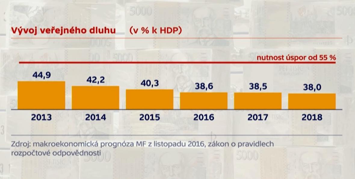Podíl veřejného dluhu na HDP se snižuje