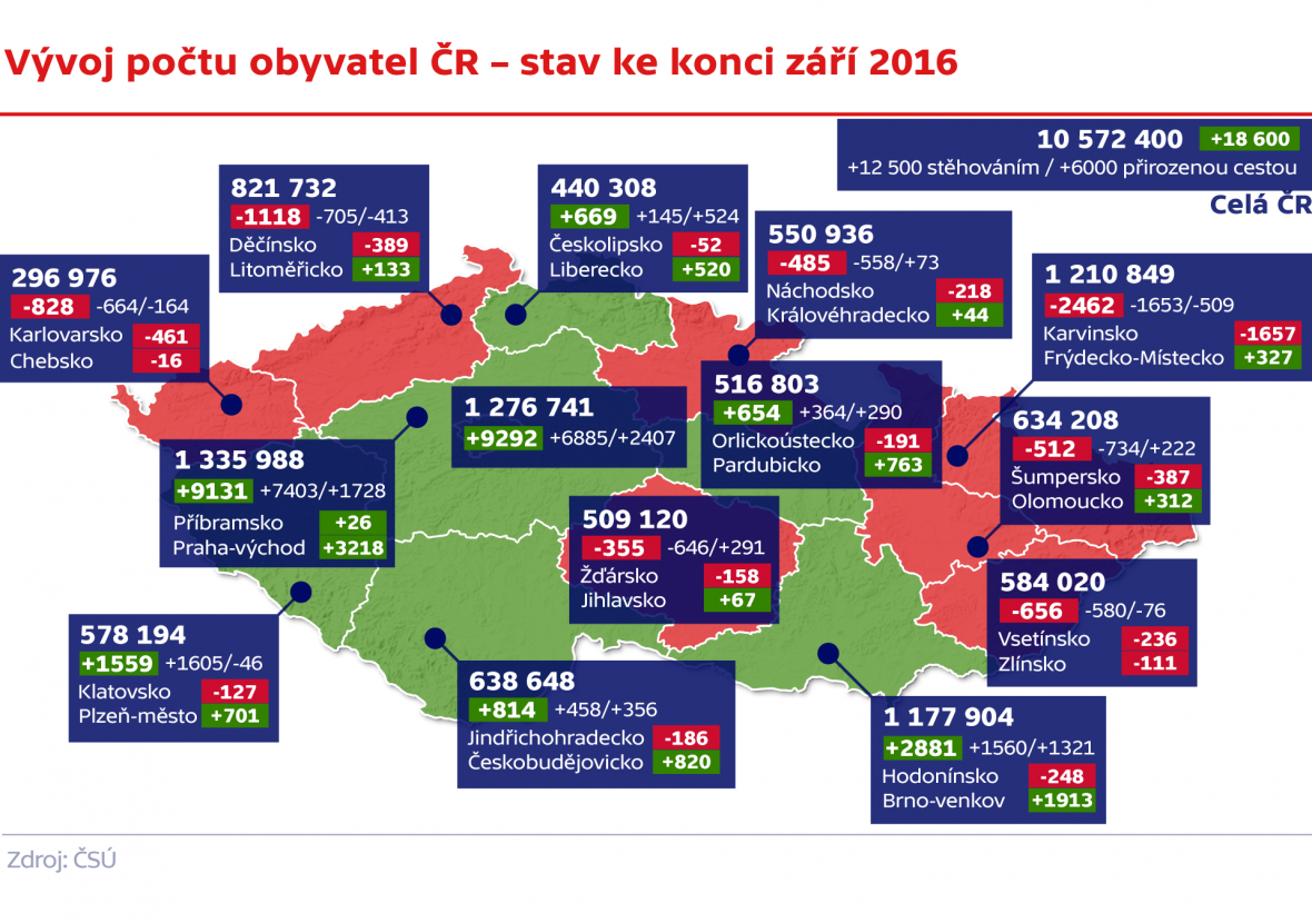 Vývoj počtu obyvatel ČR – stav ke konci září 2016