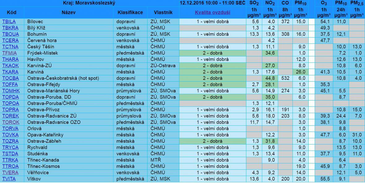 Informace o kvalitě ovzduší v ČR