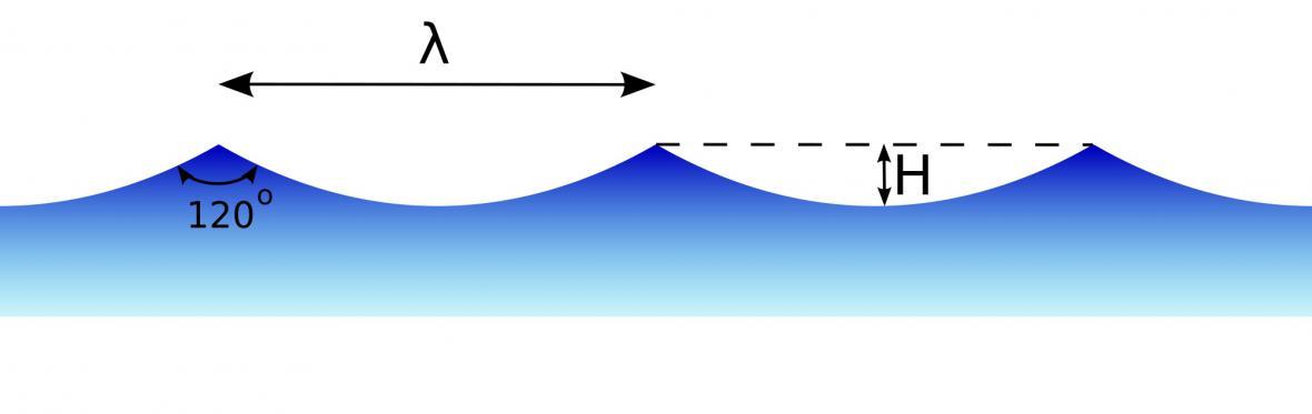 Jak se měří vlna