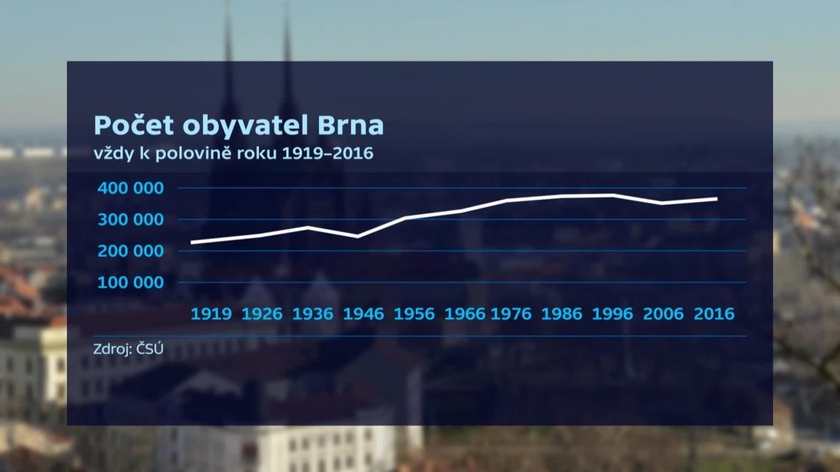 Počet obyvatel Brna