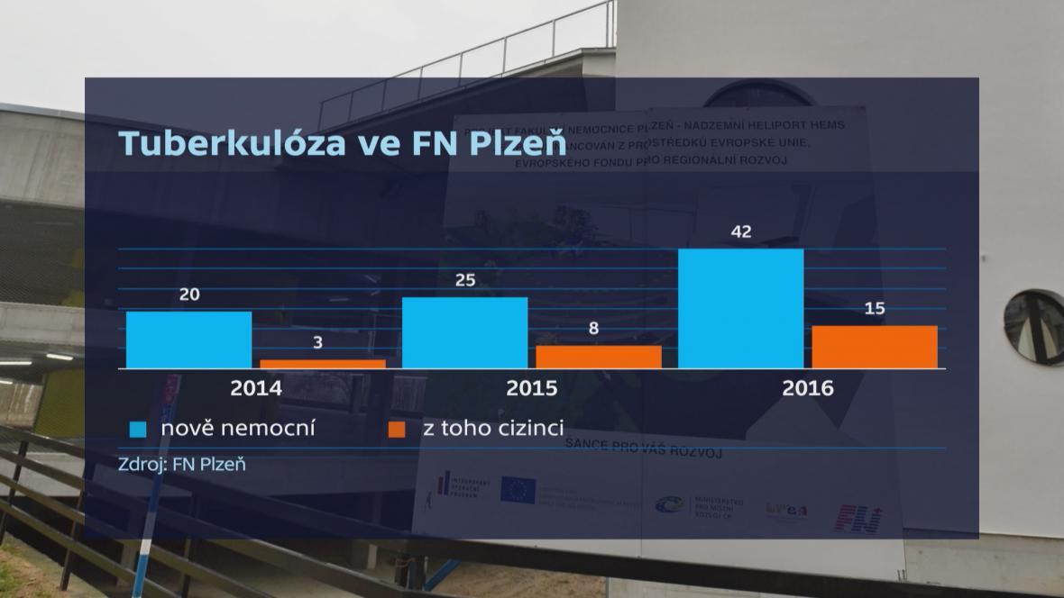 Výskyt tuberkulózy v Plzni