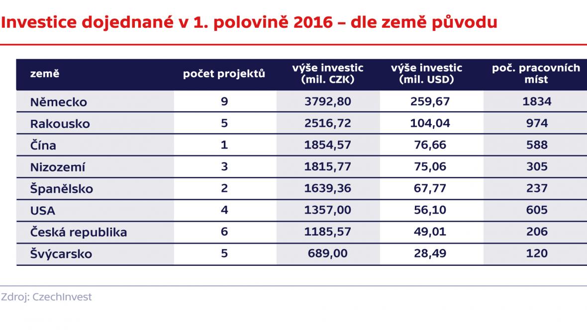 Investice dojednané v 1. polovině roku 2016 – podle země původu