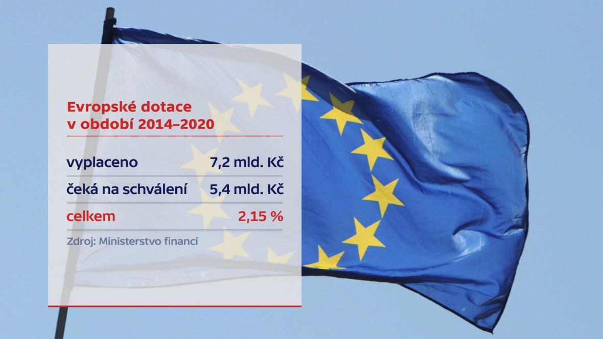 Dosavadní čerpání evropských dotací