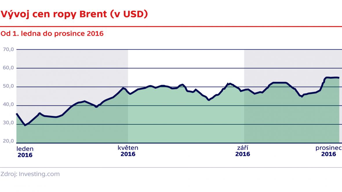 Vývoj cen ropy brent