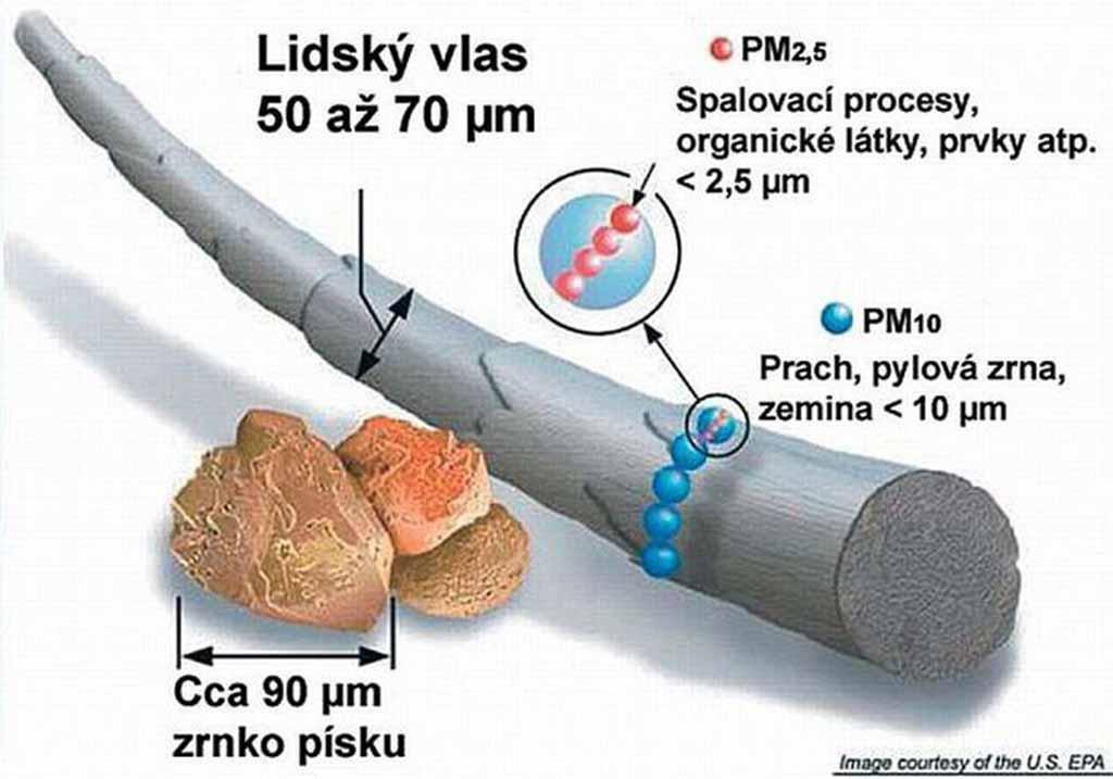 Velikost prachových částic