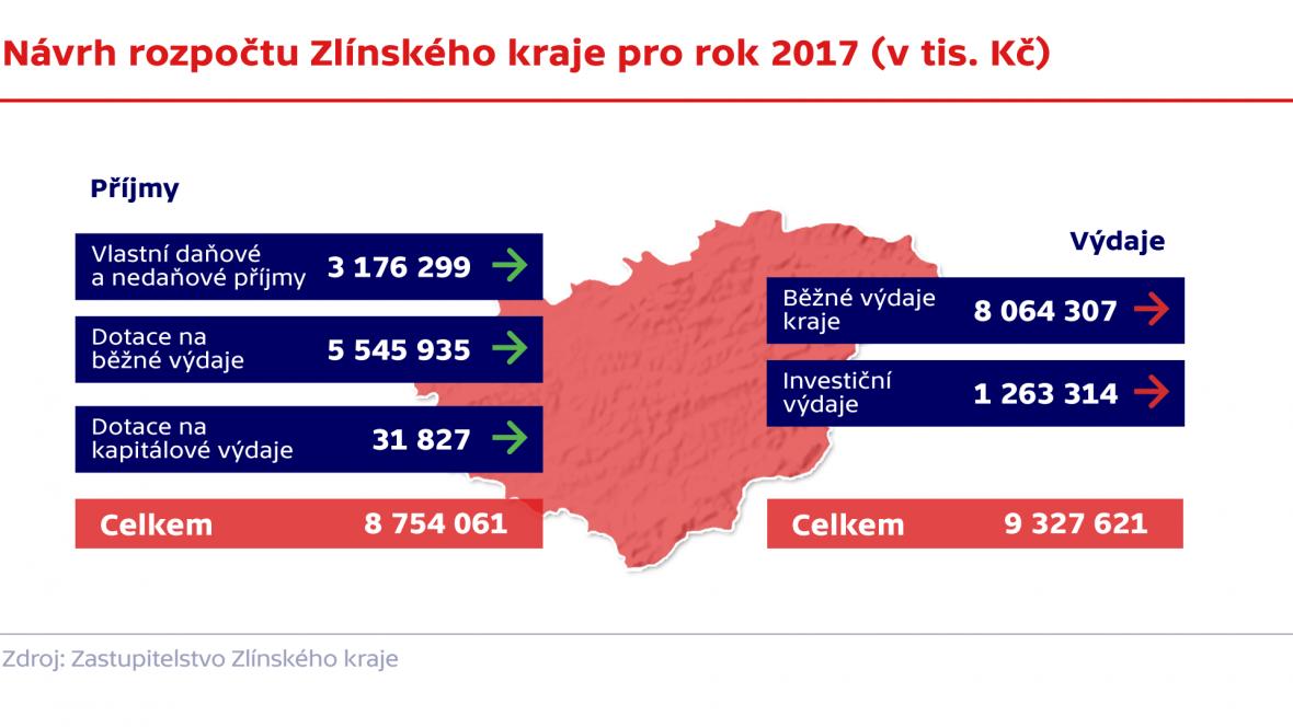 Návrh rozpočtu Zlínského kraje pro rok 2017 (v tis. Kč)