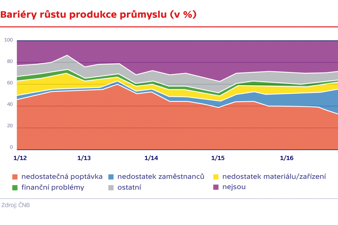 Bariéry růstu produkce průmyslu
