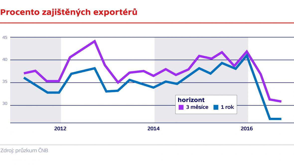 Procento zajištěných exportérů