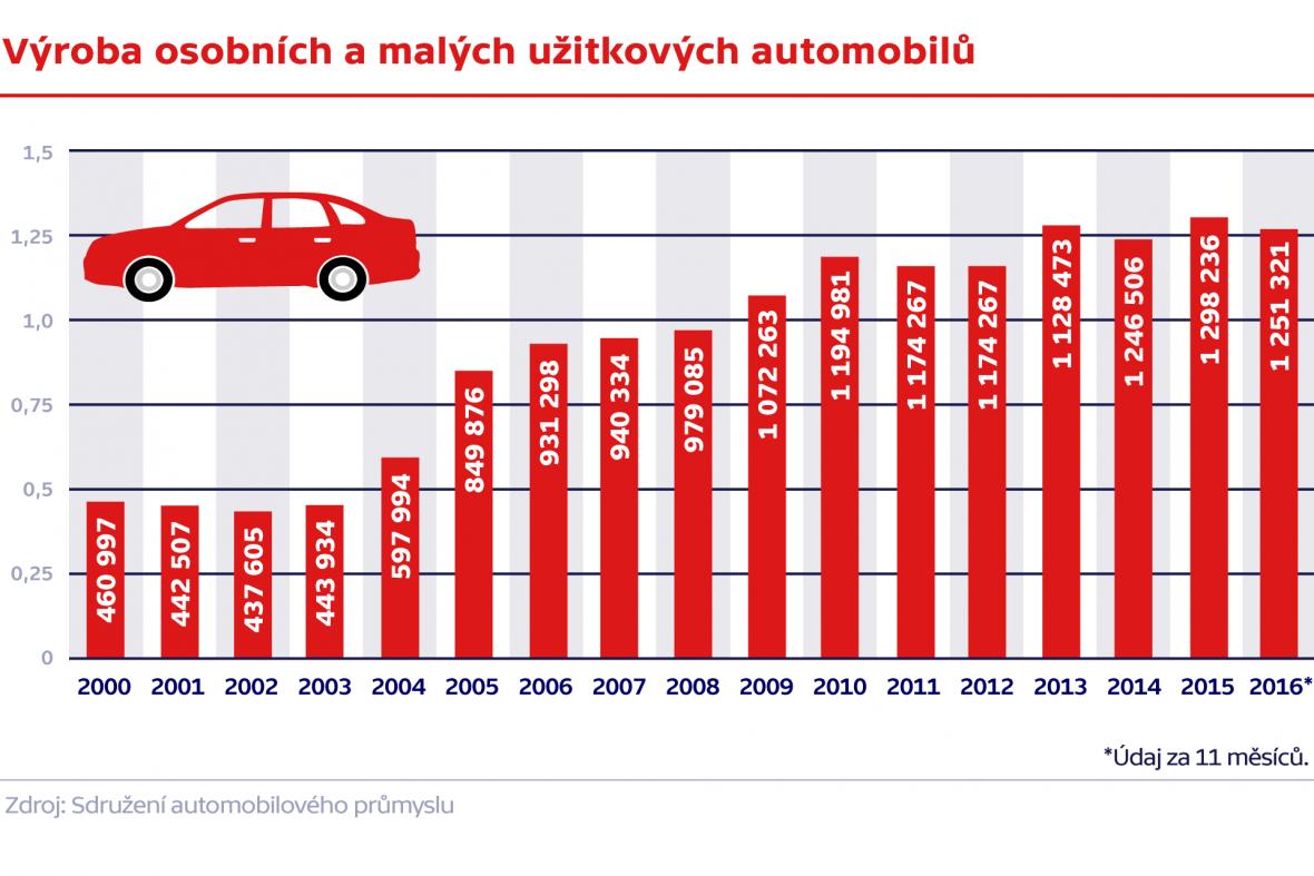 Výroba osobních a malých užitkových automobilů
