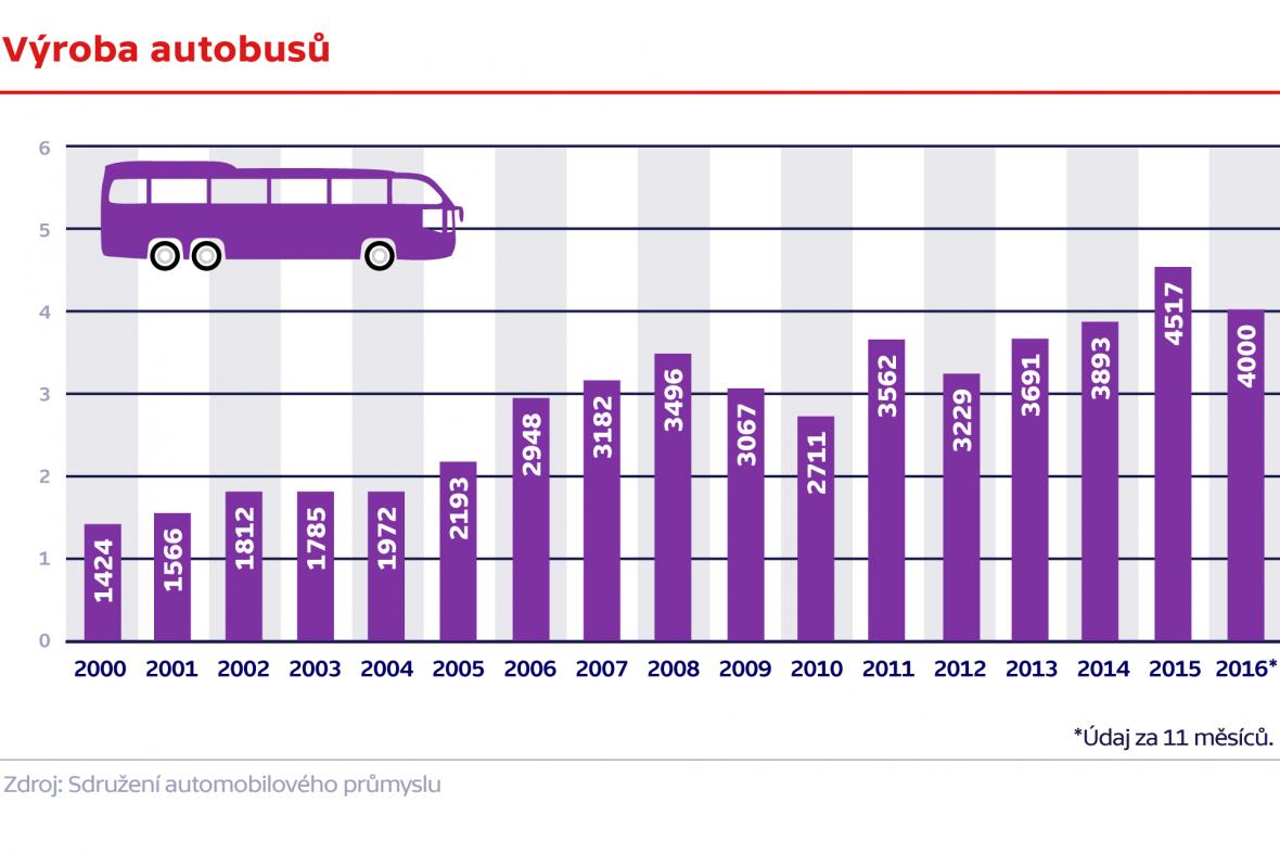 Výroba autobusů