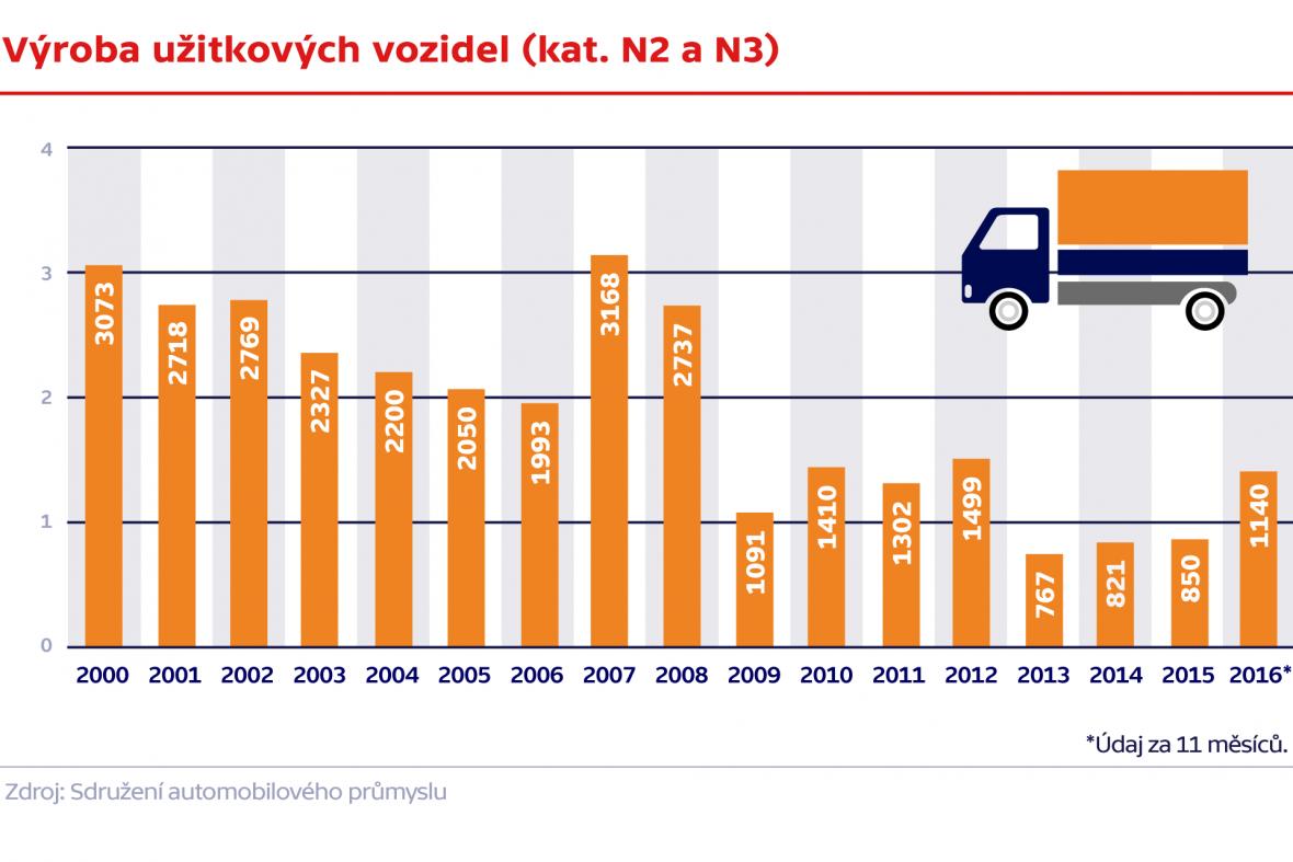 Výroba užitkových vozidel (kat. N2 a N3)