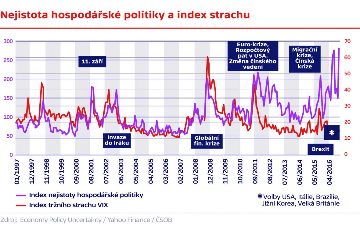 Nejistota hospodářeské politiky a index strachu