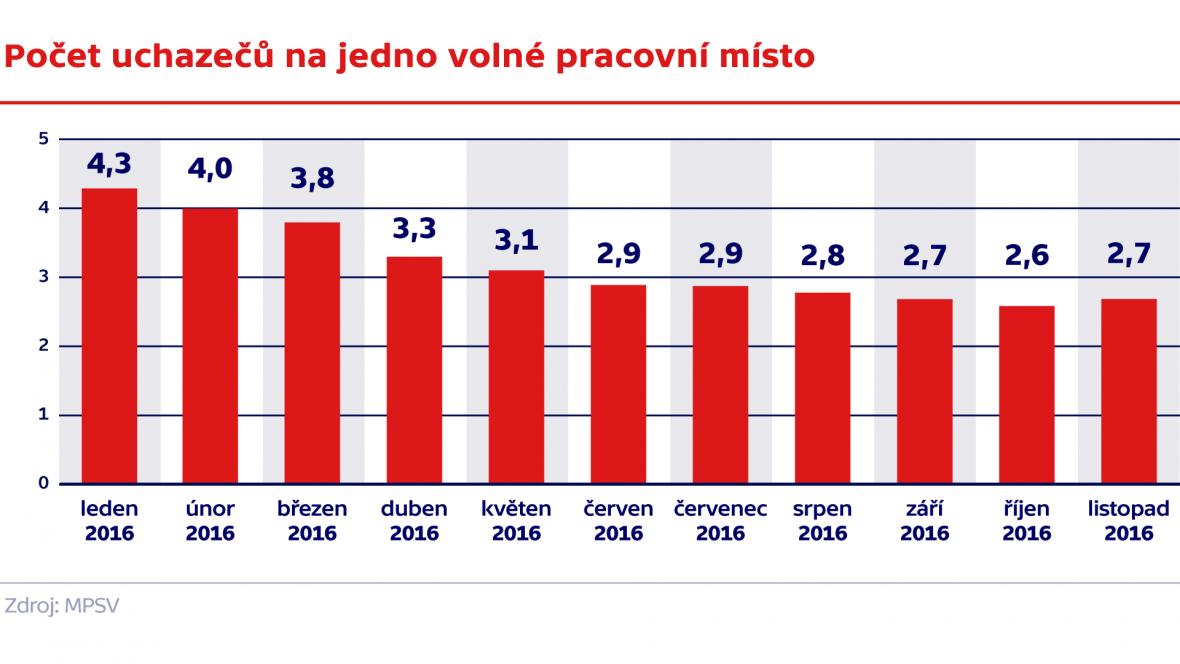 Počet uchazečů na jedno volné pracovní místo