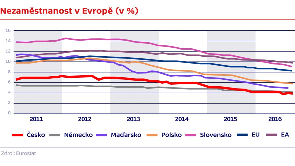 Nezaměstnanost v Evropě