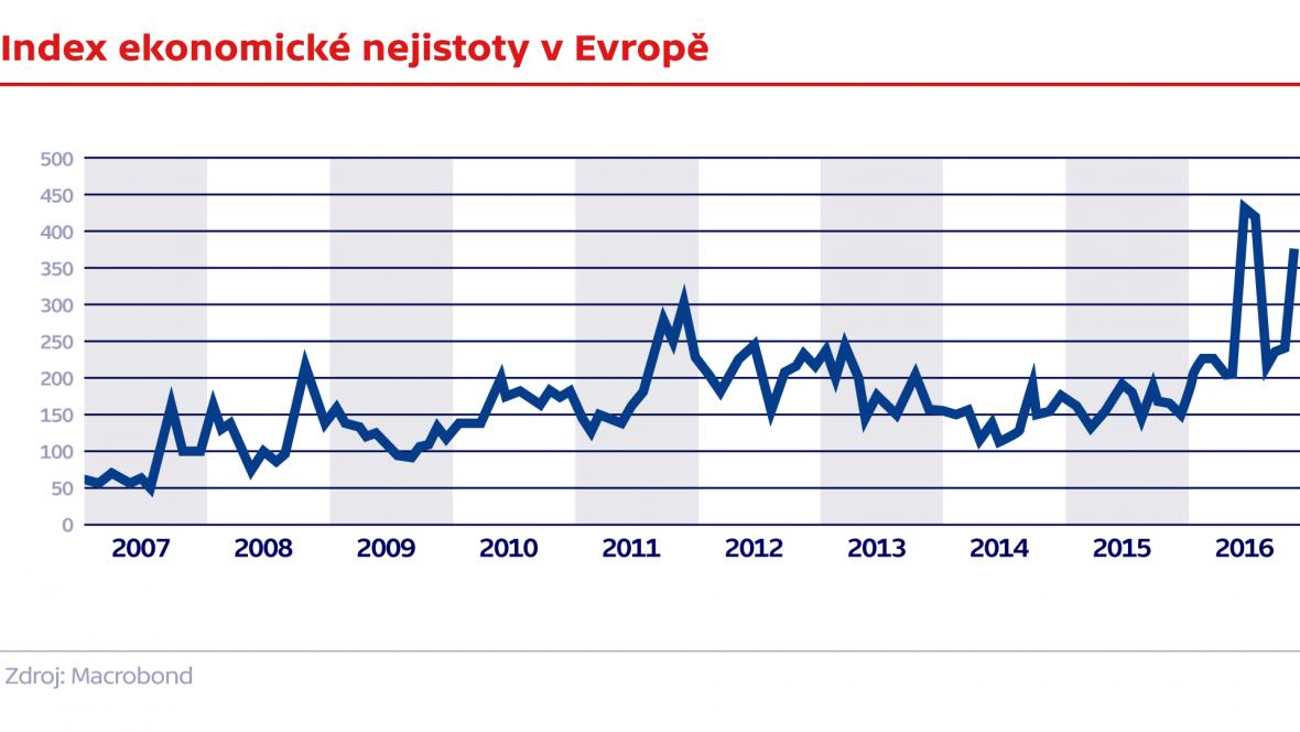 Index ekonomické nejistoty