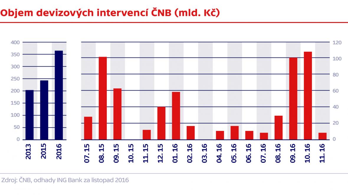 Objem devizových intervencí ČNB (mld. Kč)