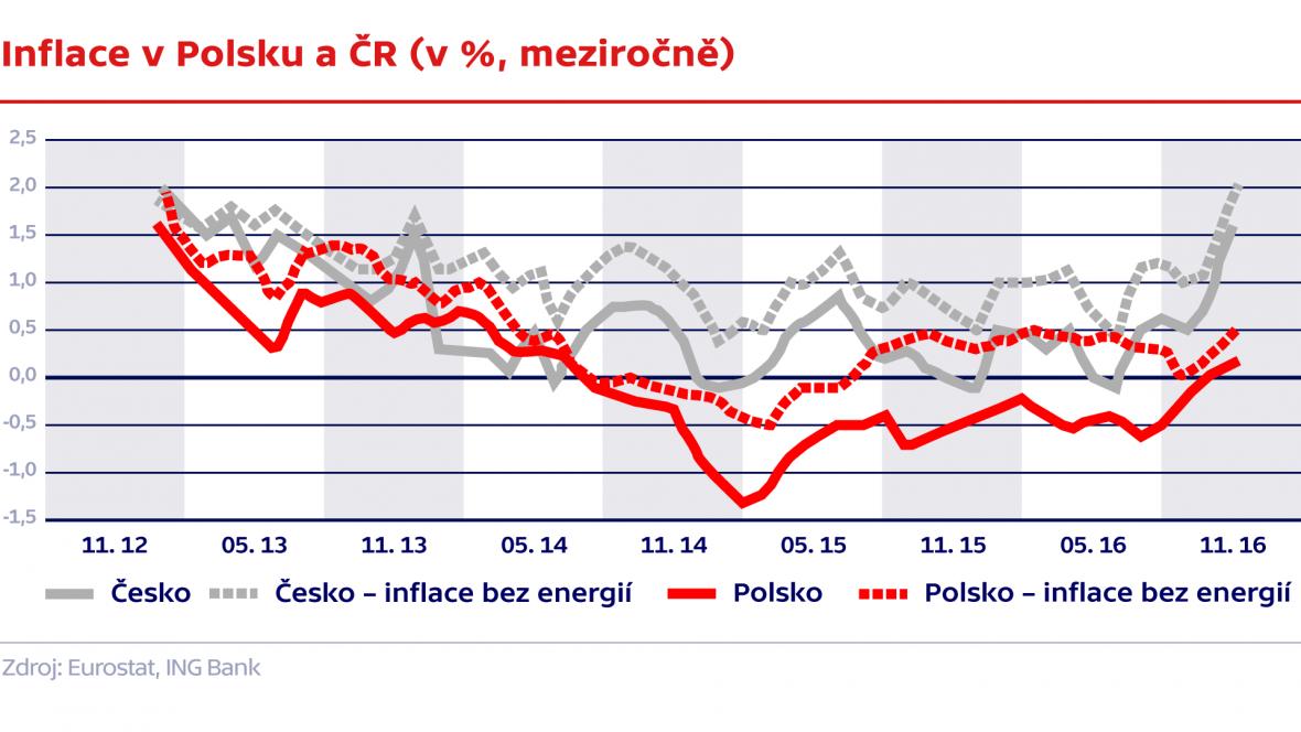 Inflace v Polsku a ČR