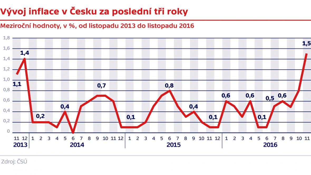Vývoj inflace v ČR za poslední tři roky