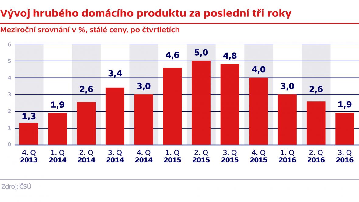 Vývoj hrubého domácího produktu za poslední tři roky