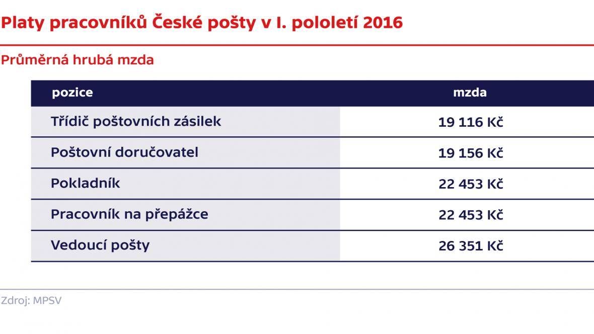 Platy pracovníků České pošty v I. pololetí 2016