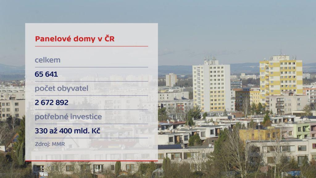 Panelové domy v ČR
