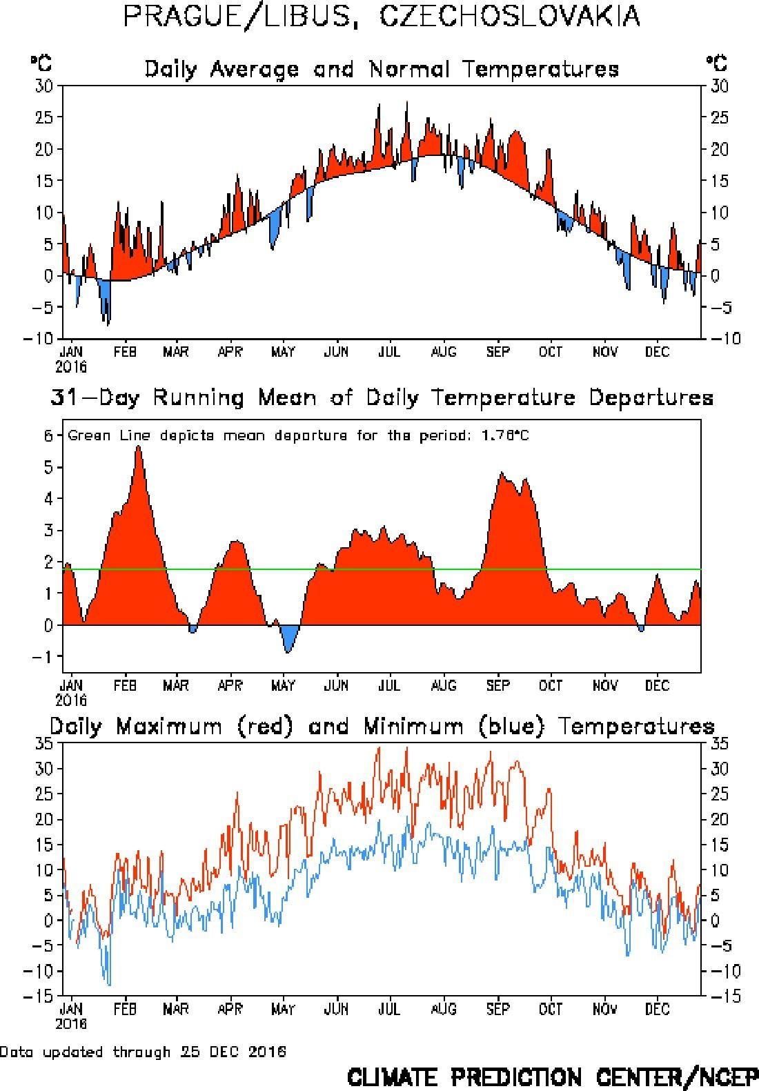 Teplota v Praze Libuši