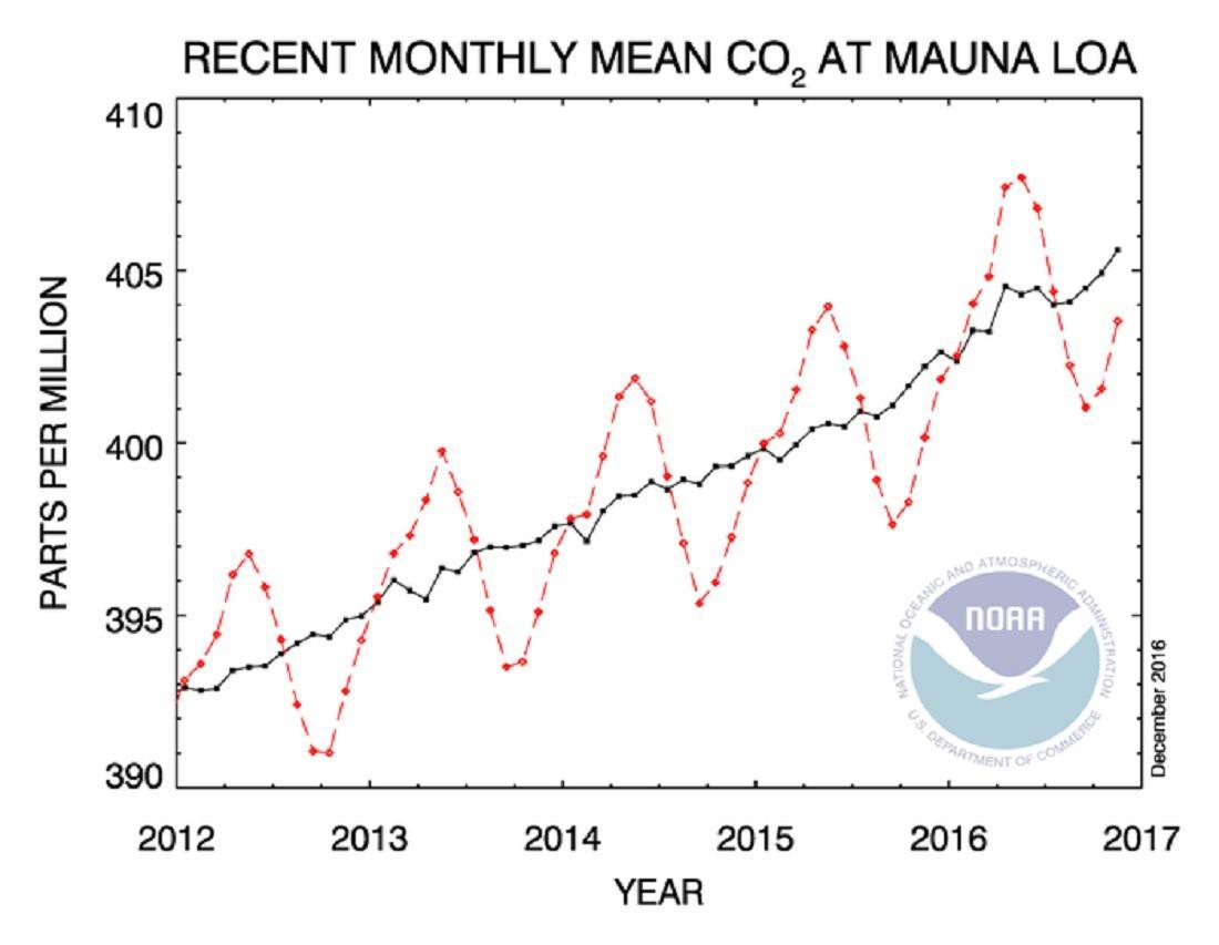 Vývoj CO2