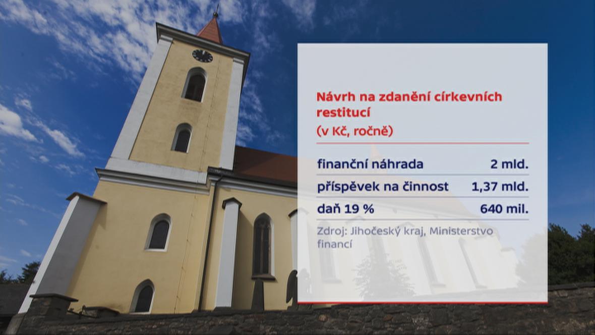 Návrh na zdanění církevních restitucí