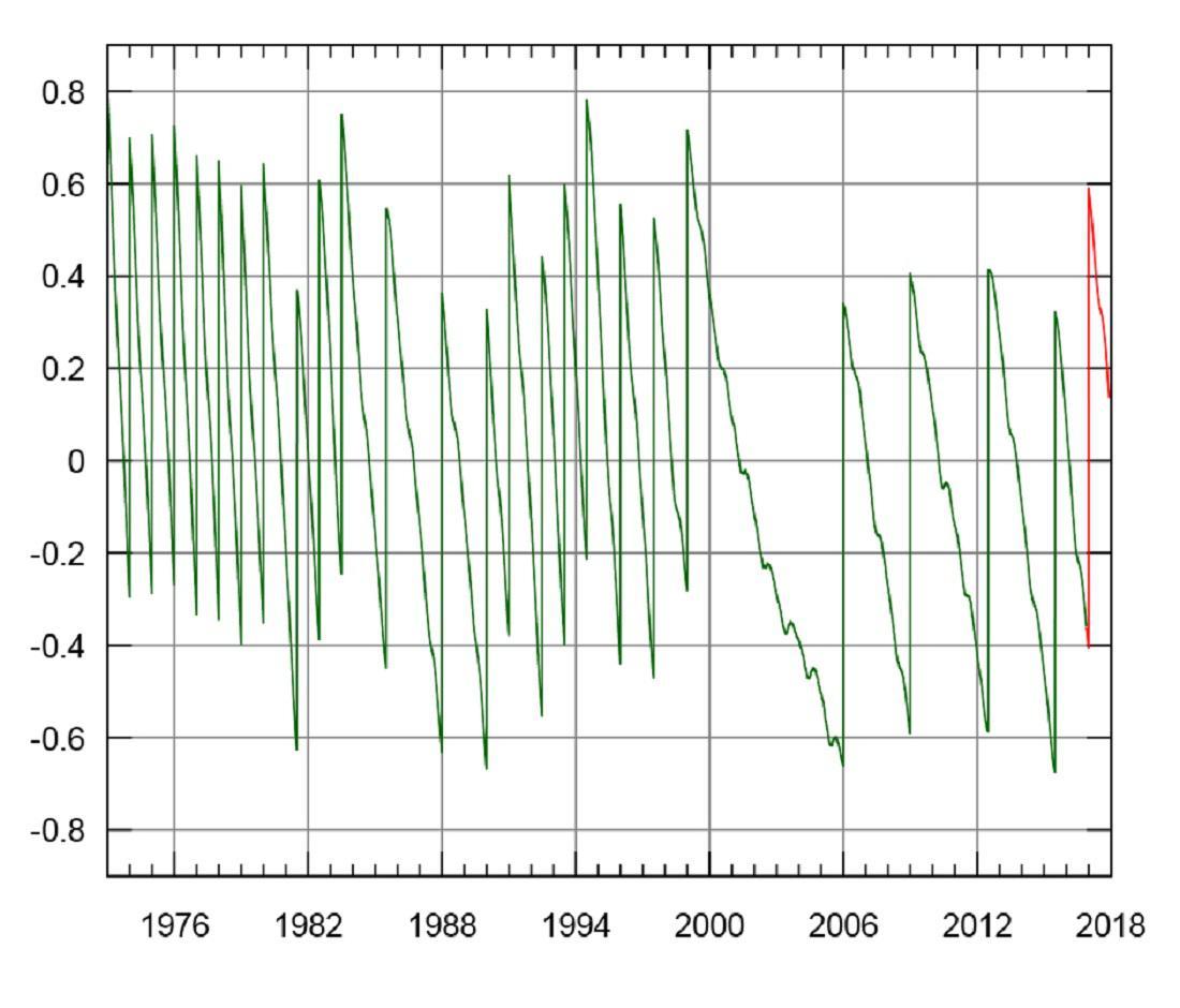 Průběžné narůstání odchylky UTC od UT1 v období let 1973 až 2018